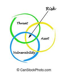 definición, de, riesgo
