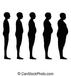 degree of obesity