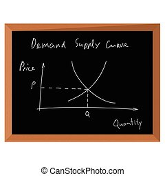 Demand and supply chart