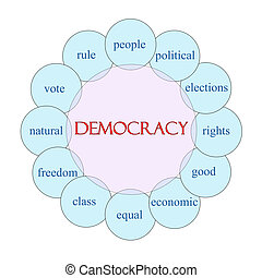 Democracy Circular Word Concept