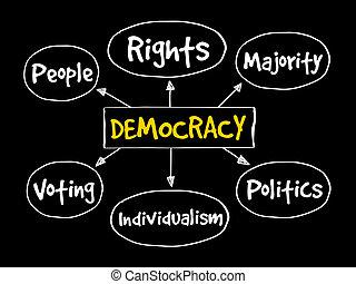 Democracy mind map