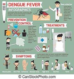 Dengue fever infographics. template design of details dengue fever and symptoms with prevention. Women sick is dengue fever vector illustration.