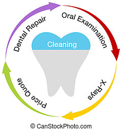dentaire, diagramme