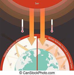 der, treibhauseffekt, abbildung, infographic