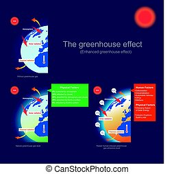 der, treibhauseffekt, (enhanced, gewächshaus, effect).