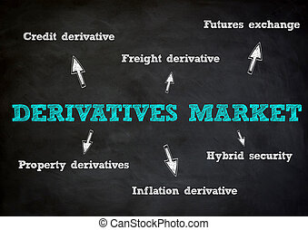 derivatives, 概念, 市場