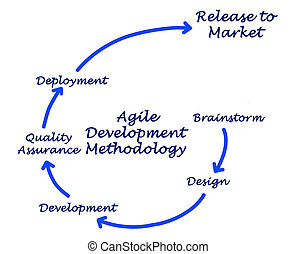 desarrollo, ágil, metodología