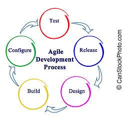 desarrollo, ágil, proceso
