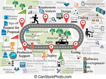 desarrollo, actividades, diferente, software, icono, mapa, esto, cada, vida, también, plano de fondo, colecciones, sdlc, representa, fase, reutilizable, navegación, ciclo