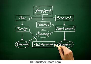 desarrollo, concepto de la corporación mercantil, diagrama flujo, estrategia, proyecto