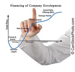 desarrollo, financiamiento, compañía