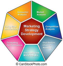 desarrollo, mercadotecnia, estrategias