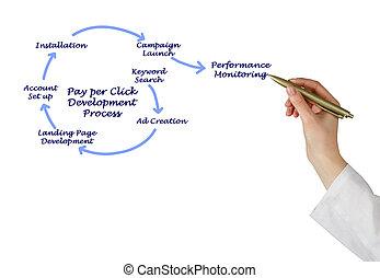 desarrollo, paga, proceso, clic, por