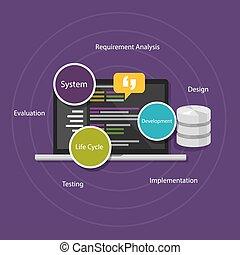 desarrollo, vida, sistema, sdlc, software, ciclo