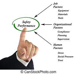 desempenho, segurança