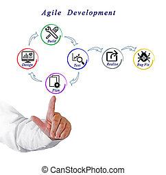 desenvolvimento, ágil