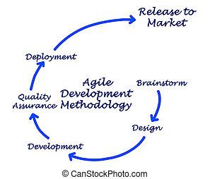 desenvolvimento, ágil, metodologia