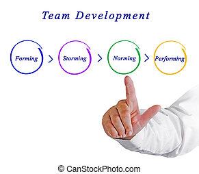desenvolvimento, equipe