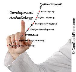 desenvolvimento, metodologia