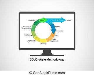 desenvolvimento, vida, software, ciclo