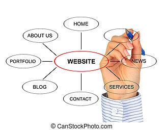 Designing website. - Designing website structure. Isolated...