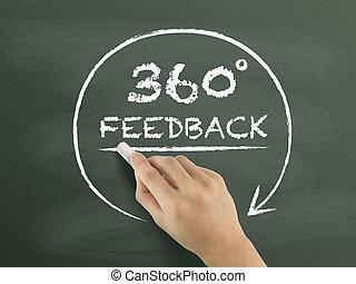 dessiné, degrés, réaction, 360, main