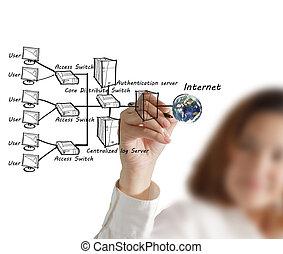 dessine, système, femme affaires, diagramme, main, internet