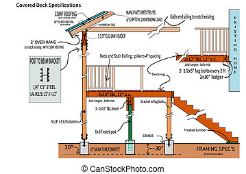 Detailed illustrated plans for framing a covered deck with specifications for constructing it.