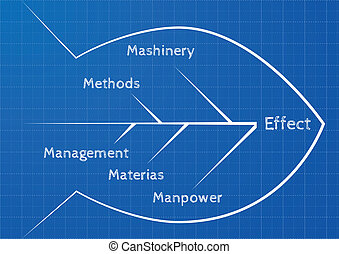 fishbone diagram - detailed illustration of an ishikawa...