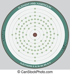 Detailed infographic of the atomic model of the element of Americium.