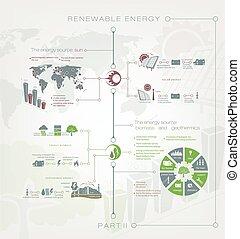 Renewable or regenerative energy of sun, earth