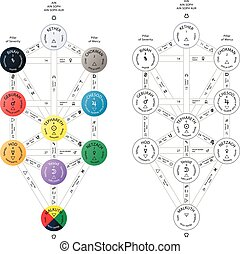 Detailed Sephirot tree of life, kabbalah scheme on white