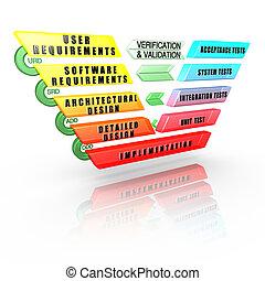 detallado, software, desarrollo, ciclo vital, v-model:,...