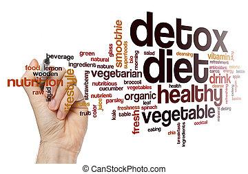 Detox diet word cloud