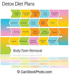 detox, planos, dieta, mapa