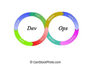 Dev Ops software engineering culture