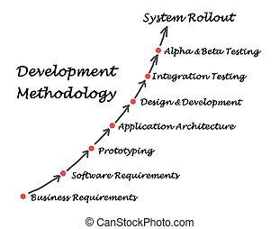 Development Methodology
