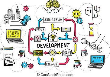 Development of startup project flowchart algorithm from...