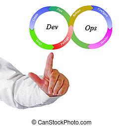 DevOps Methodology Principles
