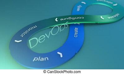 """devops, ontwikkeling, flow."", software"