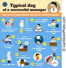 dia útil, gerente, programa, típico