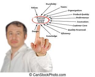 dia25, modèle, business, reussite, vision