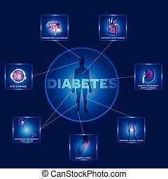 Diabetes mellitus affected organs. Diabetes affects nerves, kidneys, eyes, vessels, brain, heart and skin. Human silhouette in the round shape and affected organs