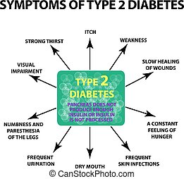 diabetes., aislado, ilustración, síntomas, fondo., ...