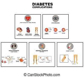 Diabetes complications affected organs. Diabetes affects nerves, kidneys, eyes, vessels, heart and skin.