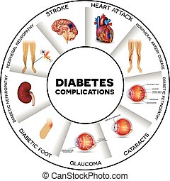 Diabetes complications affected organs. Diabetes affects nerves, kidneys, eyes, vessels, heart, brain and skin. Round info graphic.