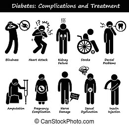 Illustrations showing complications and treatment of Diabetes Mellitus such as blindness, heart attack, kidney failure, stroke, dental problem, amputation, pregnancy complication, nerve damage, and sexual dysfunction. Treatment is insulin injection.