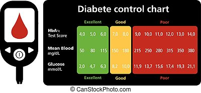 Diabetes control chart HbA1c Test Score vector text is...