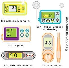 Diabetes equipment set