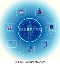 Diabetes info - Diabetes affected organs. Diabetes affects...